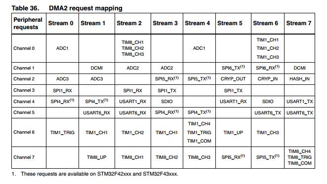 STM32F4Discovery + SPI2 + DMA + SDCard + FatFs - Rukodelie-DS ru